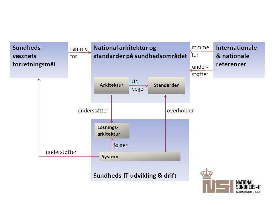 National arkitektur og standarder på sundhedsområdet Sundheds- væsnets forretningsmål understøtter ramme for Sundheds-IT udvikling & drift understøtter overholder Internationale & nationale referencer under- støtter Standarder Arkitektur Løsnings- arkitektur System følger ramme for Ud- peger