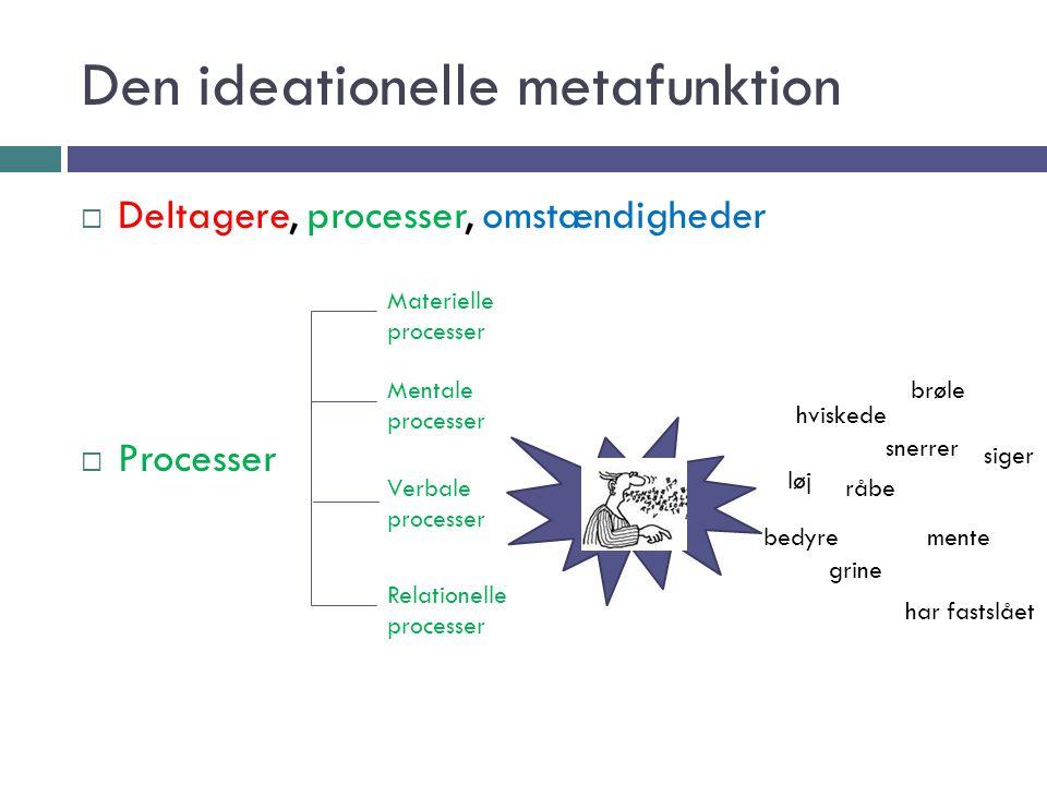 Den ideationelle metafunktion  Deltagere, processer, omstændigheder  Processer Mentale processer Materielle processer Verbale processer Relationelle