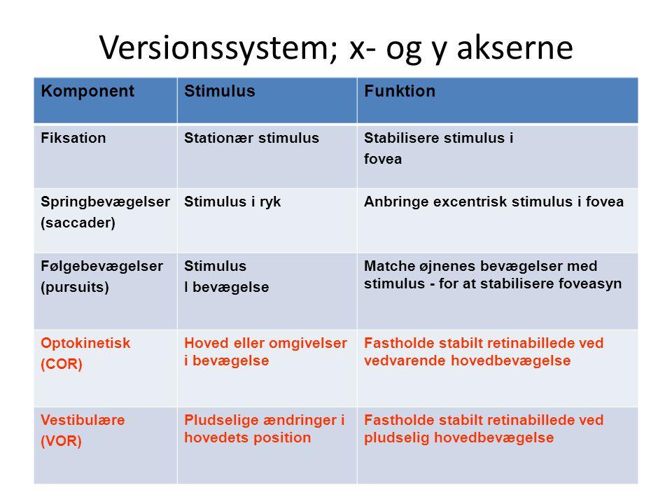 Versionssystem; x- og y akserne KomponentStimulusFunktion FiksationStationær stimulusStabilisere stimulus i fovea Springbevægelser (saccader) Stimulus