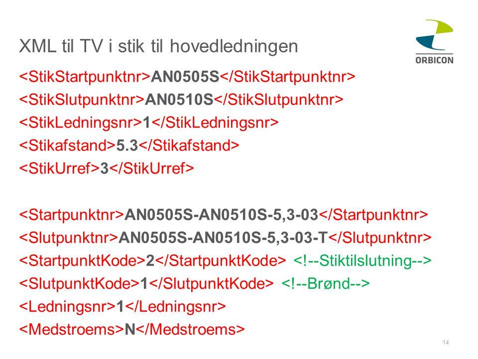 XML til TV i stik til hovedledningen AN0505S AN0510S 1 5.3 3 AN0505S-AN0510S-5,3-03 AN0505S-AN0510S-5,3-03-T 2 1 N 14