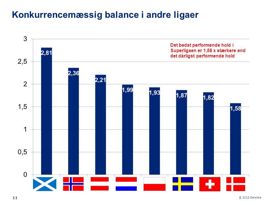 © 2012 Deloitte 11 Konkurrencemæssig balance i andre ligaer Det bedst performende hold i Superligaen er 1,58 x stærkere end det dårligst performende h