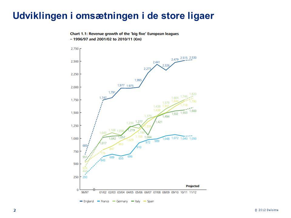 © 2012 Deloitte 13 Superligaens samlede køb og salg af spillere 2006-2010 * I beløbet indgår betaling til sælgende klub og sign-on fee ved kontraktindgåelse og -forlængelse.