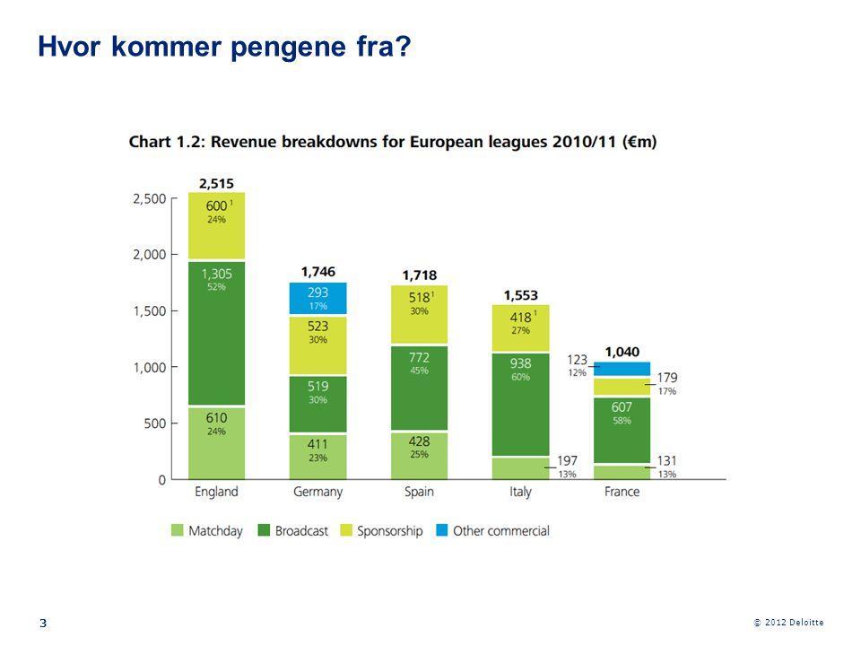 © 2012 Deloitte 24 •Efter mange år med individuelle tv-aftaler, der ligesom i Spanien har været medvirken til en stor polarisering mellem klubberne, har man inden for det sidste år indgået en kollektiv aftale til en samlet værdi af tre år på 829 m€ per år med Sky Italia.