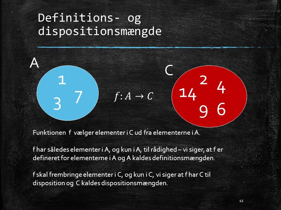 Definitions- og dispositionsmængde 43 A C 1 3 7 2 4 6 9 14 Funktionen f vælger elementer i C ud fra elementerne i A. f har således elementer i A, og k