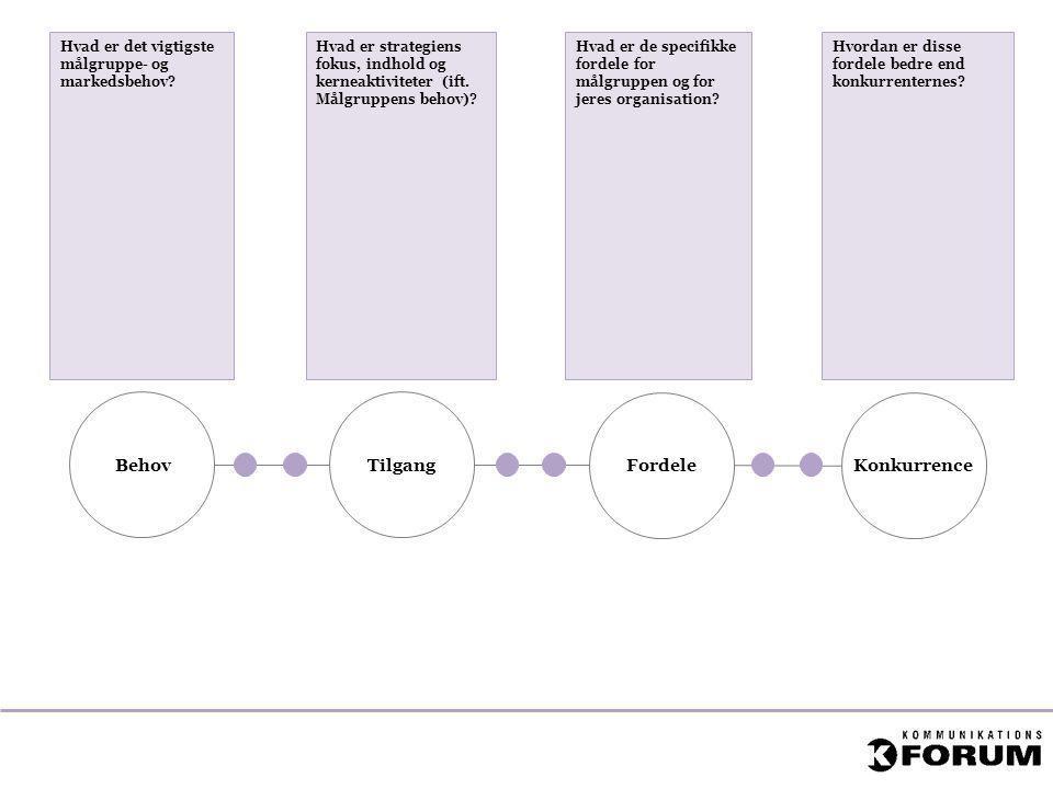 Behov Tilgang Fordele Konkurrence Hvad er det vigtigste målgruppe- og markedsbehov? Hvad er strategiens fokus, indhold og kerneaktiviteter (ift. Målgr