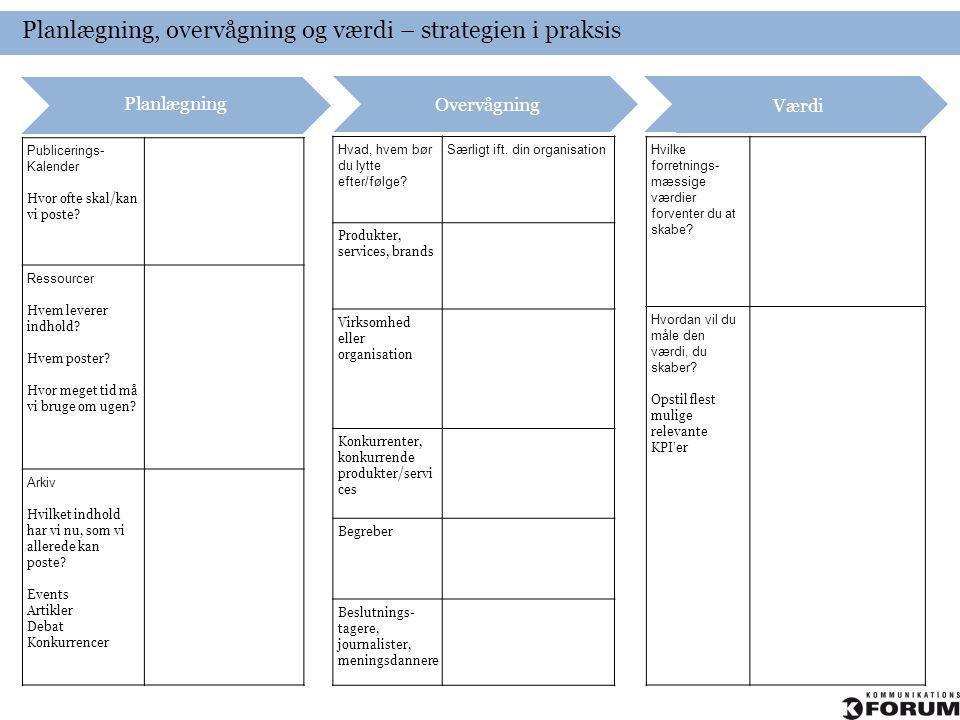Planlægning, overvågning og værdi – strategien i praksis Overvågning Publicerings- Kalender Hvor ofte skal/kan vi poste? Ressourcer Hvem leverer indho