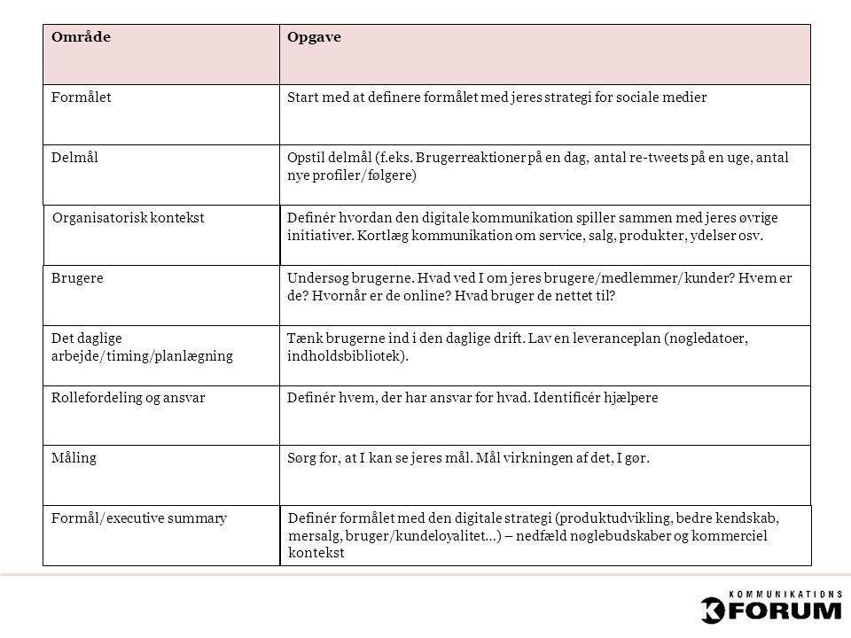 OmrådeOpgave Formålet Delmål Organisatorisk kontekst Brugere Rollefordeling og ansvar Det daglige arbejde/timing/planlægning Måling Start med at defin