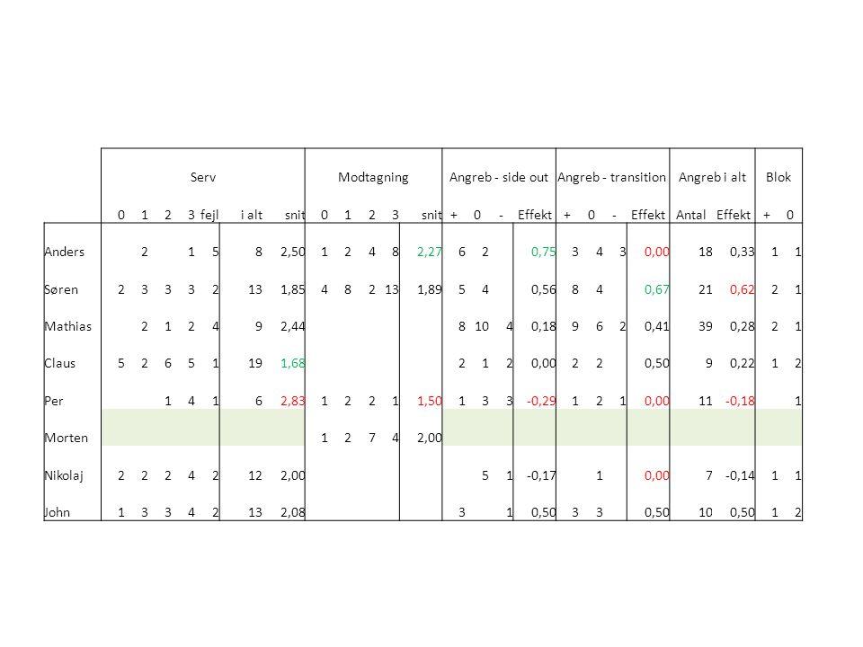 ServModtagningAngreb - side outAngreb - transitionAngreb i altBlok 0123fejli altsnit0123 +0-Effekt+0- AntalEffekt+0 Anders 2 1582,5012482,2762 0,75343