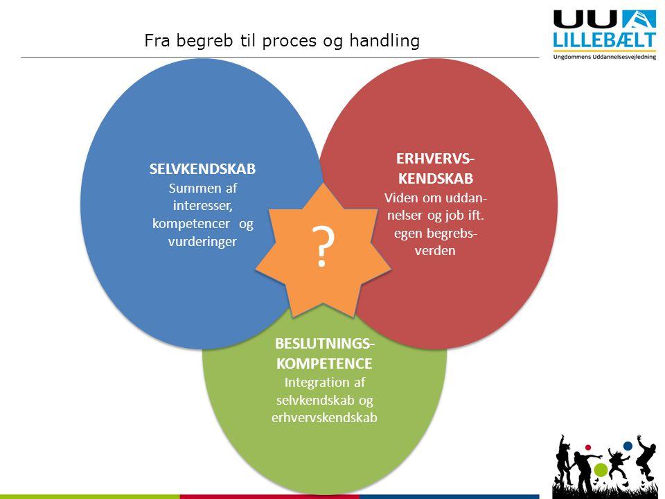 BESLUTNINGS- KOMPETENCE Integration af selvkendskab og erhvervskendskab BESLUTNINGS- KOMPETENCE Integration af selvkendskab og erhvervskendskab ERHVERVS- KENDSKAB Viden om uddan- nelser og job ift.