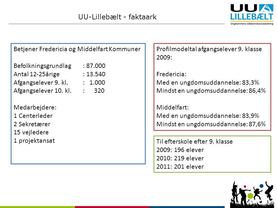 UU-Lillebælt - faktaark Betjener Fredericia og Middelfart Kommuner Befolkningsgrundlag: 87.000 Antal 12-25årige : 13.540 Afgangselever 9.