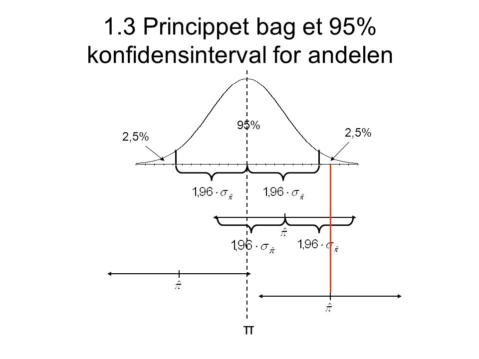 1.3 Princippet bag et 95% konfidensinterval for andelen 2,5% π 95%