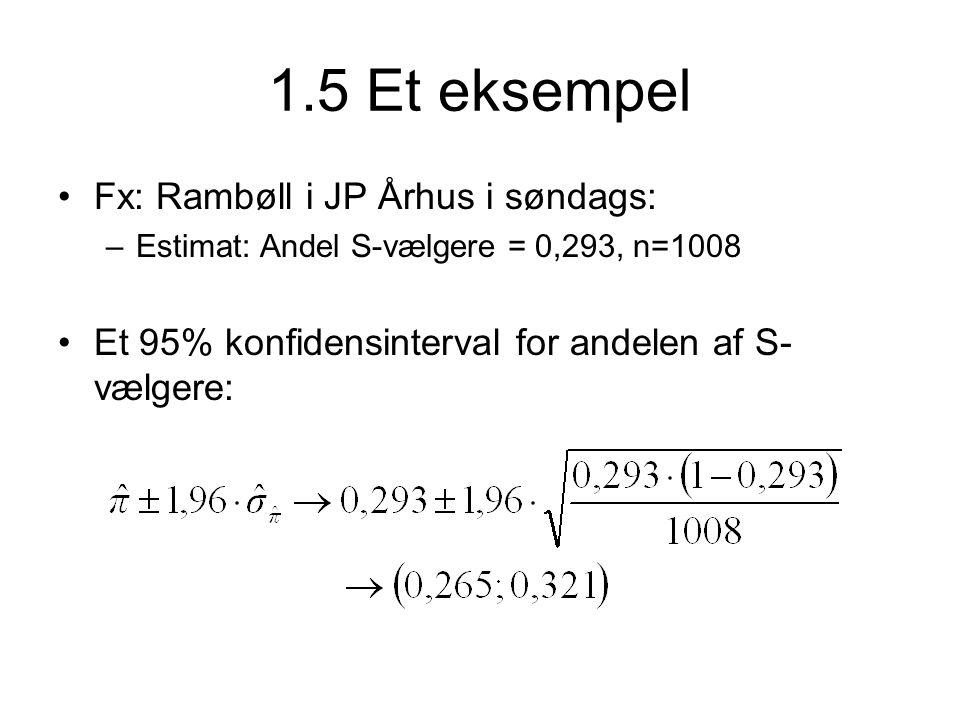 1.5 Et eksempel •Fx: Rambøll i JP Århus i søndags: –Estimat: Andel S-vælgere = 0,293, n=1008 •Et 95% konfidensinterval for andelen af S- vælgere: