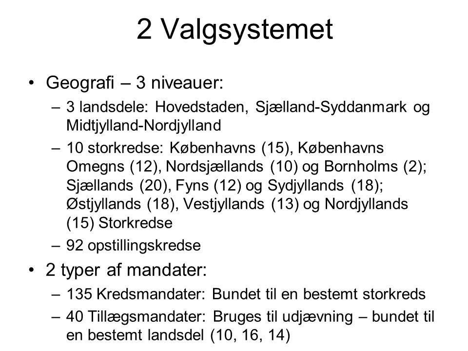 2 Valgsystemet •Geografi – 3 niveauer: –3 landsdele: Hovedstaden, Sjælland-Syddanmark og Midtjylland-Nordjylland –10 storkredse: Københavns (15), Københavns Omegns (12), Nordsjællands (10) og Bornholms (2); Sjællands (20), Fyns (12) og Sydjyllands (18); Østjyllands (18), Vestjyllands (13) og Nordjyllands (15) Storkredse –92 opstillingskredse •2 typer af mandater: –135 Kredsmandater: Bundet til en bestemt storkreds –40 Tillægsmandater: Bruges til udjævning – bundet til en bestemt landsdel (10, 16, 14)