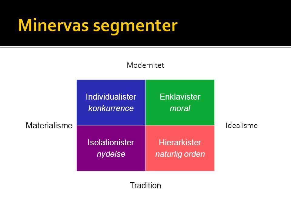 Modernitet Materialisme Individualister konkurrence Enklavister moral Idealisme Isolationister nydelse Hierarkister naturlig orden Tradition
