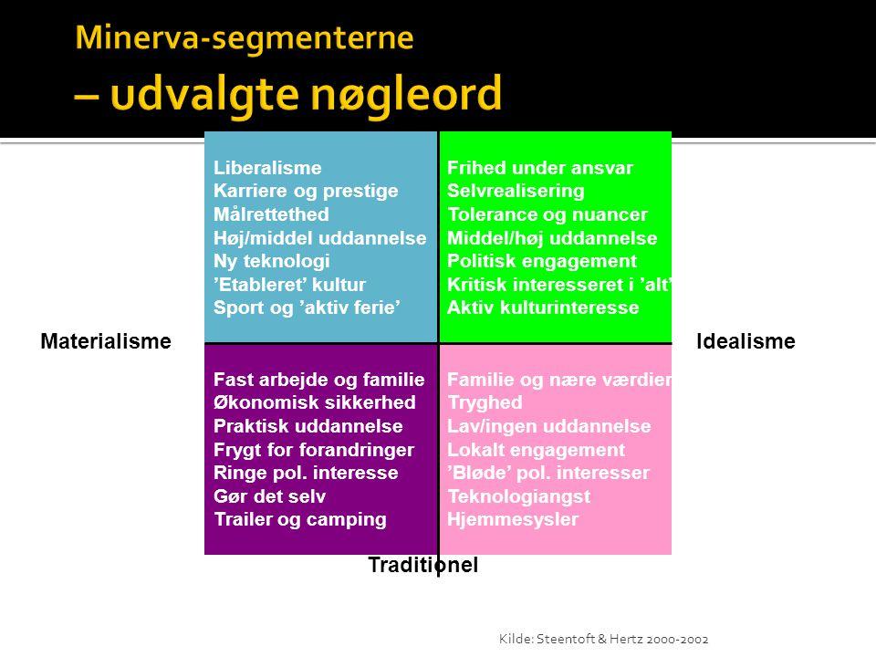 Kilde: Steentoft & Hertz 2000-2002 Moderne Traditionel Frihed under ansvar Selvrealisering Tolerance og nuancer Middel/høj uddannelse Politisk engagem
