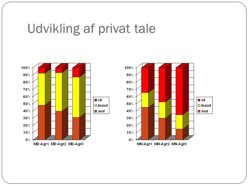 Udvikling af privat tale