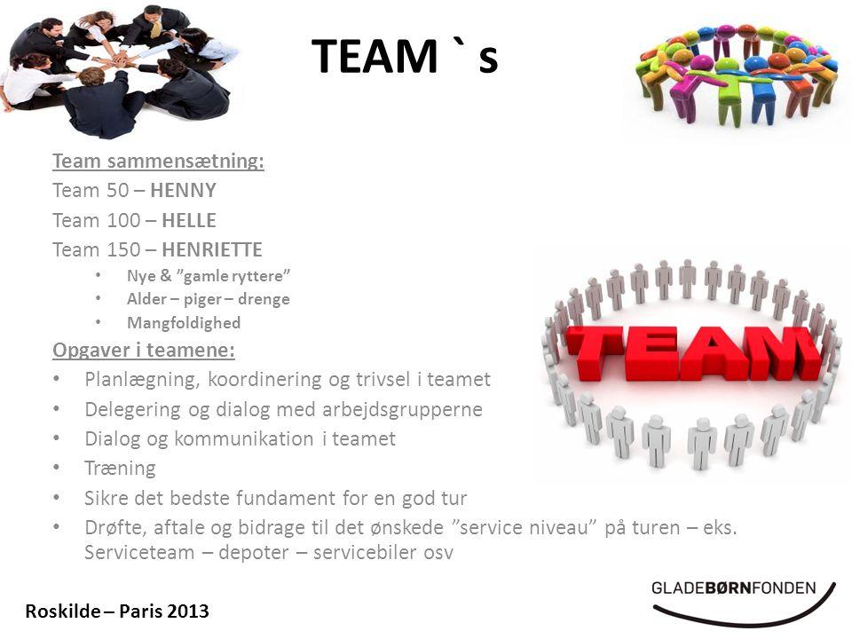 TEAM ` s Team sammensætning: Team 50 – HENNY Team 100 – HELLE Team 150 – HENRIETTE • Nye & gamle ryttere • Alder – piger – drenge • Mangfoldighed Opgaver i teamene: • Planlægning, koordinering og trivsel i teamet • Delegering og dialog med arbejdsgrupperne • Dialog og kommunikation i teamet • Træning • Sikre det bedste fundament for en god tur • Drøfte, aftale og bidrage til det ønskede service niveau på turen – eks.