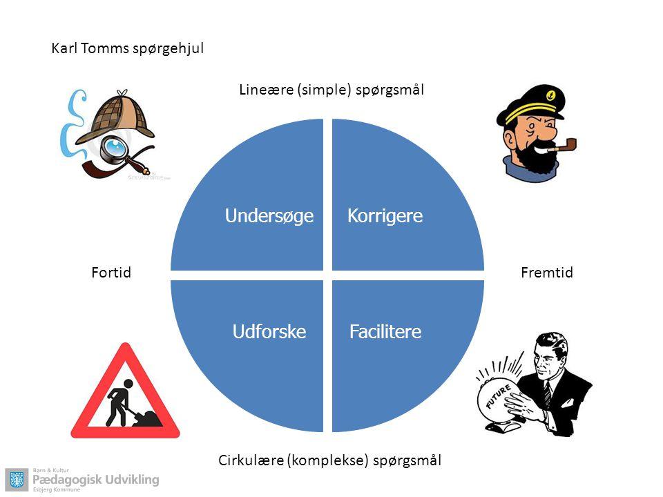 Undersøge Korrigere Facilitere Udforske FortidFremtid Lineære (simple) spørgsmål Cirkulære (komplekse) spørgsmål Karl Tomms spørgehjul