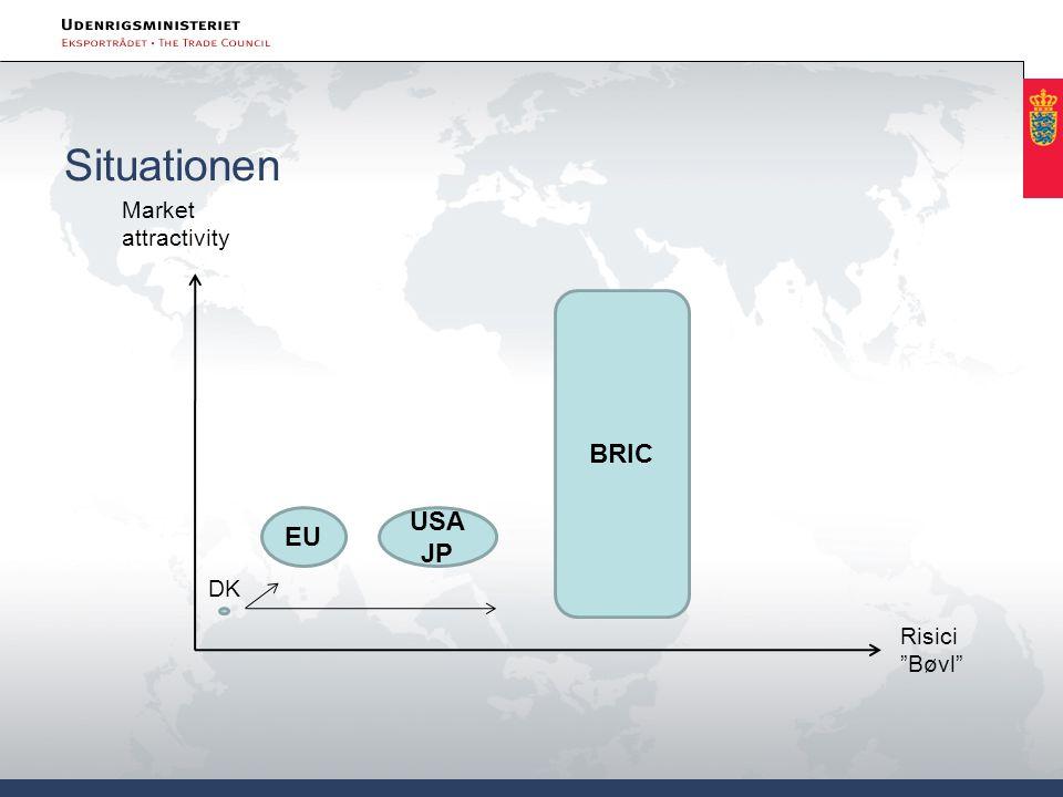 "Situationen Market attractivity Risici ""Bøvl"" EU USA JP BRIC DK"