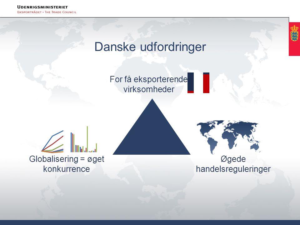Globalisering = øget konkurrence For få eksporterende virksomheder Øgede handelsreguleringer Danske udfordringer