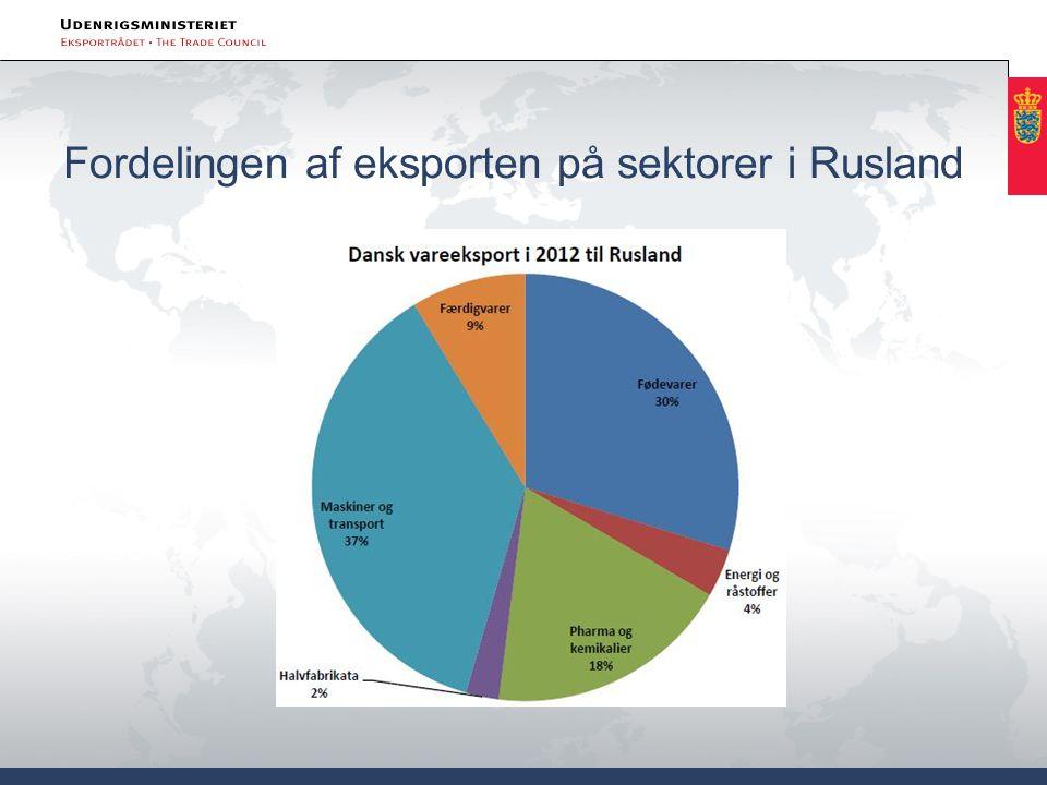 Fordelingen af eksporten på sektorer i Rusland