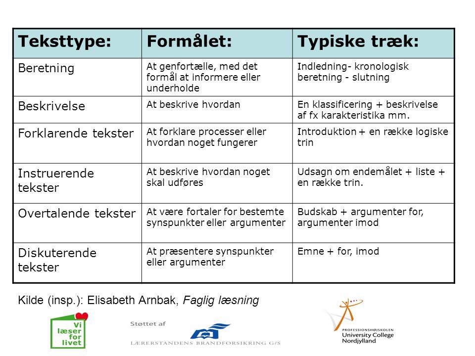 Teksttype:Formålet:Typiske træk: Beretning At genfortælle, med det formål at informere eller underholde Indledning- kronologisk beretning - slutning B
