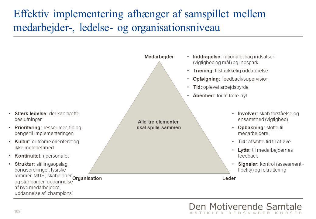 109 Effektiv implementering afhænger af samspillet mellem medarbejder-, ledelse- og organisationsniveau Alle tre elementer skal spille sammen Medarbejder LederOrganisation •Inddragelse: rationalet bag indsatsen (vigtighed og mål) og indspark •Træning: tilstrækkelig uddannelse •Opfølgning: feedback/supervision •Tid: oplevet arbejdsbyrde •Åbenhed: for at lære nyt •Involver: skab forståelse og ensartethed (vigtighed) •Opbakning: støtte til medarbejdere •Tid: afsætte tid til at øve •Lytte: til medarbejdernes feedback •Signaler: kontrol (assesment - fidelity) og rekruttering •Stærk ledelse: der kan træffe beslutninger •Prioritering: ressourcer, tid og penge til implementeringen •Kultur: outcome orienteret og ikke metodefrihed •Kontinuitet: i personalet •Struktur: stillingsopslag, bonusordninger, fysiske rammer, MUS, skabeloner og standarder, uddannelse af nye medarbejdere, uddannelse af 'champions'