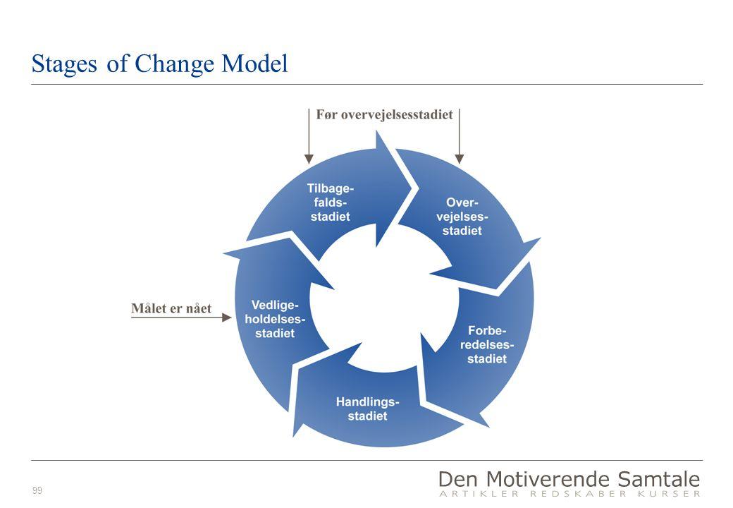 99 Stages of Change Model Tilbagefalds- stadiet Overvejelses- stadiet Forberedelses- stadiet Handlings- stadiet Vedlige- holdelses- stadiet