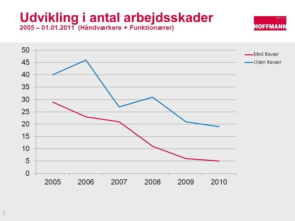 Udvikling i antal arbejdsskader 2005 – 01.01.2011 (Håndværkere + Funktionærer) 5