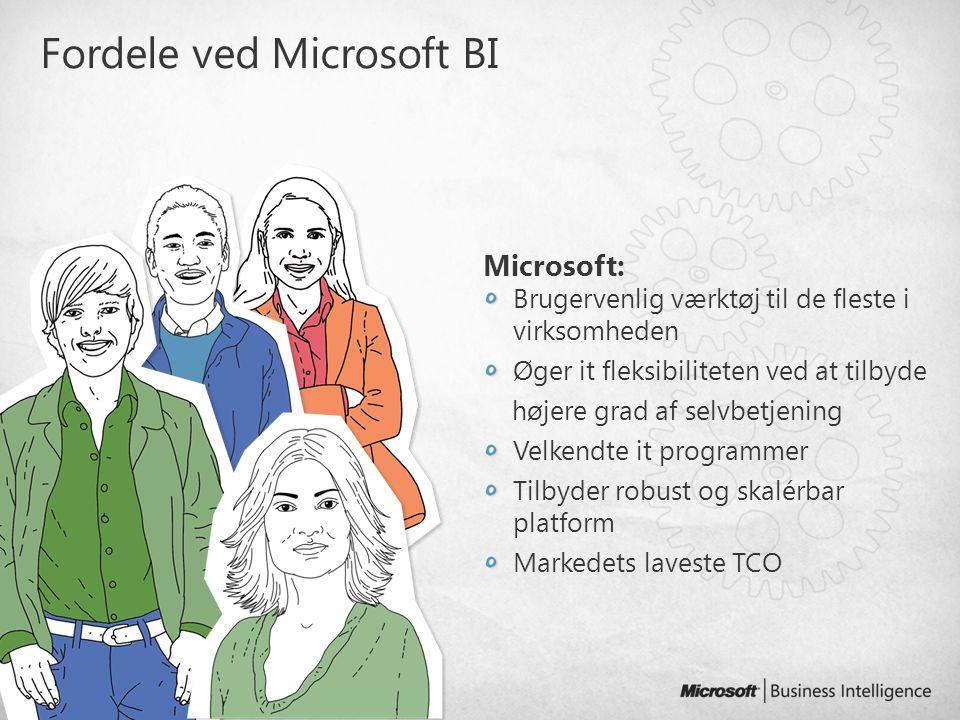 Fordele ved Microsoft BI Microsoft: Brugervenlig værktøj til de fleste i virksomheden Øger it fleksibiliteten ved at tilbyde højere grad af selvbetjen