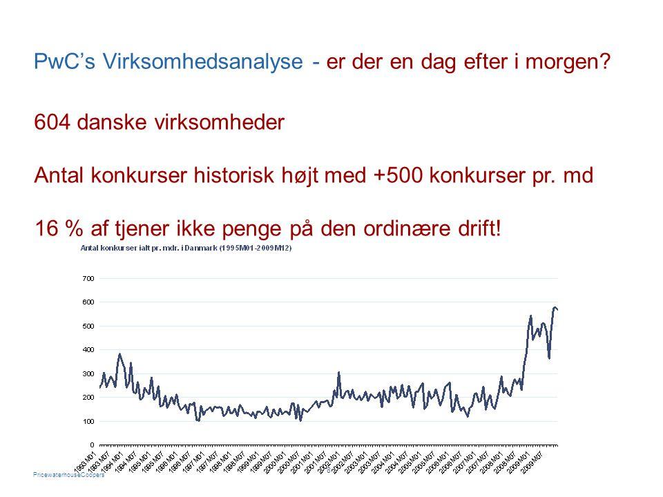 PricewaterhouseCoopers 8 604 danske virksomheder Antal konkurser historisk højt med +500 konkurser pr. md 16 % af tjener ikke penge på den ordinære dr