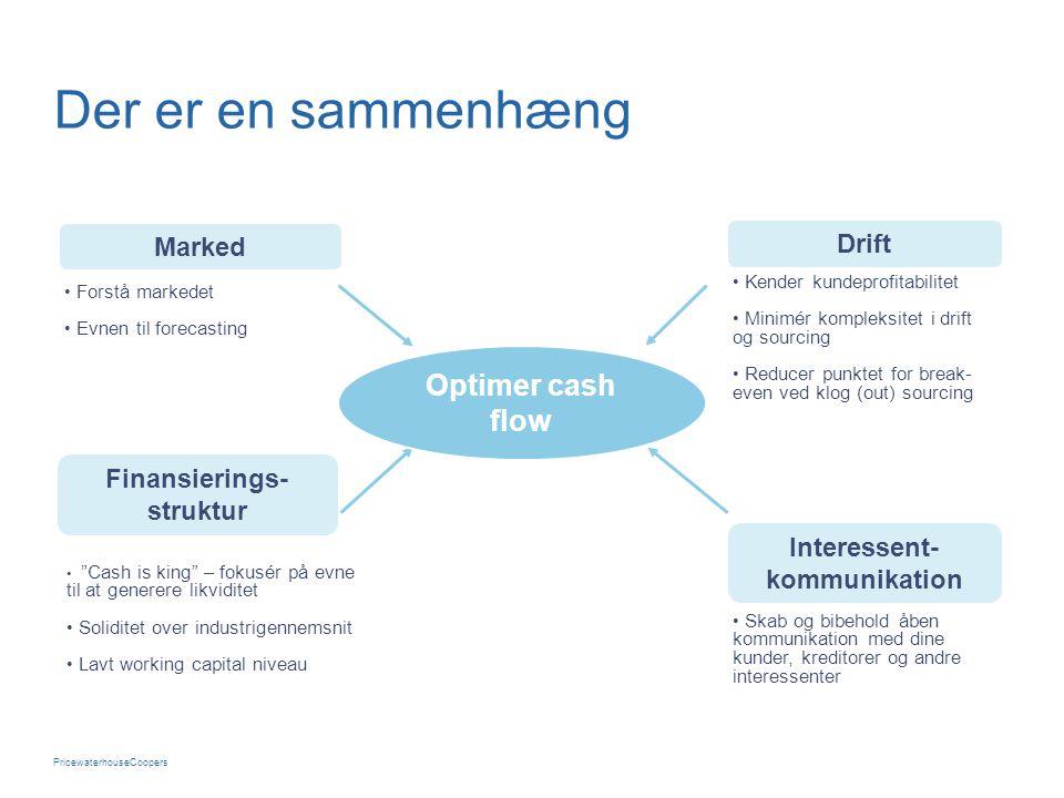 PricewaterhouseCoopers Der er en sammenhæng Finansierings- struktur Interessent- kommunikation Drift Marked • Forstå markedet • Evnen til forecasting