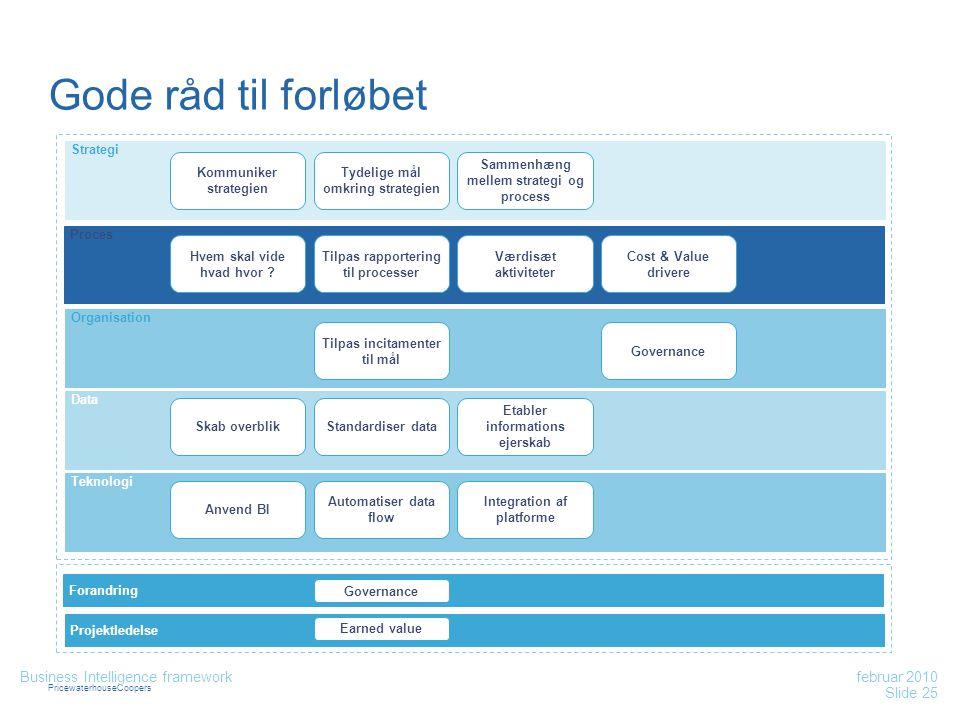PricewaterhouseCoopers Gode råd til forløbet Proces Organisation Data Strategi Teknologi Forandring Projektledelse Kommuniker strategien Slide 25 febr