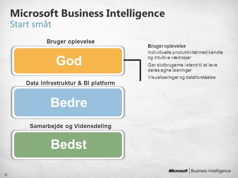 Samarbejde og Vidensdeling Microsoft Business Intelligence Start småt 36 Data Infrastruktur & BI platform Bruger oplevelse Individuelle produktivitet
