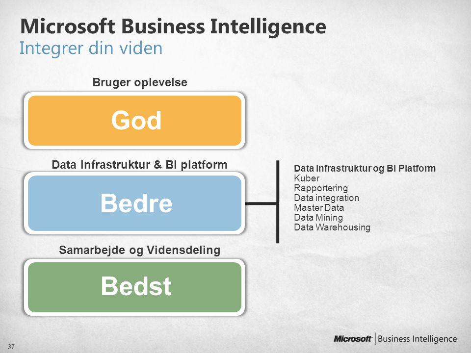 Samarbejde og Vidensdeling Microsoft Business Intelligence Integrer din viden 37 Data Infrastruktur & BI platform Bruger oplevelse Data Infrastruktur
