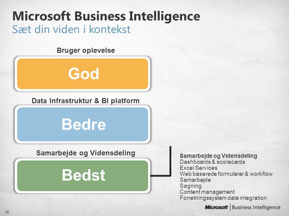 Samarbejde og Vidensdeling Microsoft Business Intelligence Sæt din viden i kontekst 38 Data Infrastruktur & BI platform Bruger oplevelse Samarbejde og
