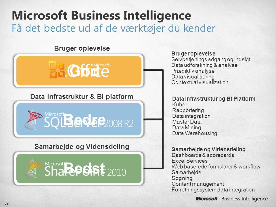 Bedre God Samarbejde og Vidensdeling Microsoft Business Intelligence Få det bedste ud af de værktøjer du kender 39 Data Infrastruktur & BI platform Br