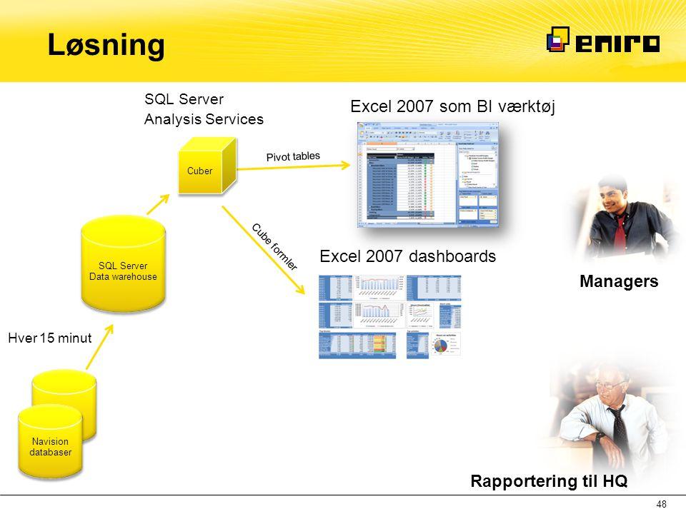 Pivot tables Løsning 48 SQL Server Data warehouse Hver 15 minut Cuber SQL Server Analysis Services Excel 2007 som BI værktøj Excel 2007 dashboards Nav
