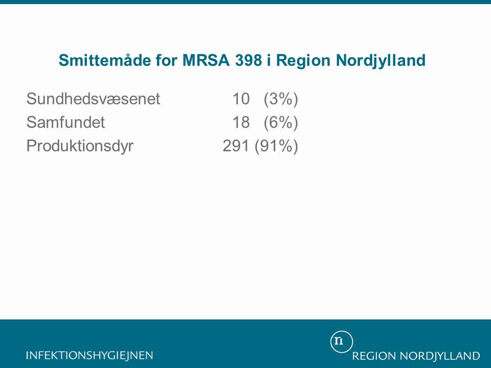 Smittemåde for MRSA 398 i Region Nordjylland Sundhedsvæsenet 10 (3%) Samfundet 18 (6%) Produktionsdyr291 (91%)