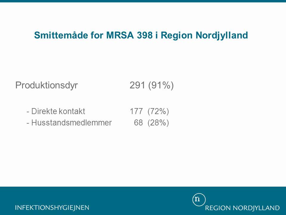 Smittemåde for MRSA 398 i Region Nordjylland Sundhedsvæsenet 9 (3%) Samfundet 16 (6%) Produktionsdyr291 (91%) - Direkte kontakt 177 (72%) - Husstandsmedlemmer 68 (28%)