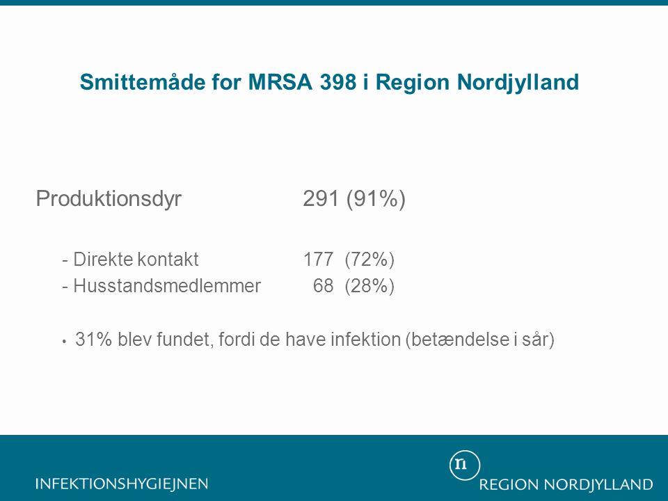 Smittemåde for MRSA 398 i Region Nordjylland Sundhedsvæsenet 9 (3%) Samfundet 16 (6%) Produktionsdyr291 (91%) - Direkte kontakt 177 (72%) - Husstandsmedlemmer 68 (28%) • 31% blev fundet, fordi de have infektion (betændelse i sår)