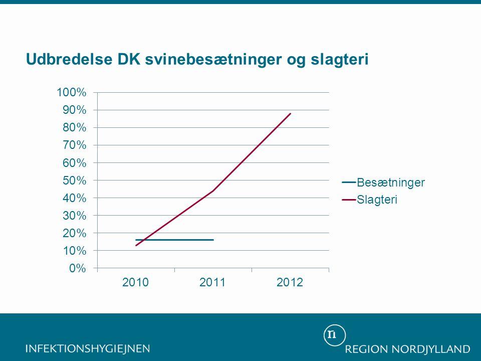 Udbredelse DK svinebesætninger og slagteri