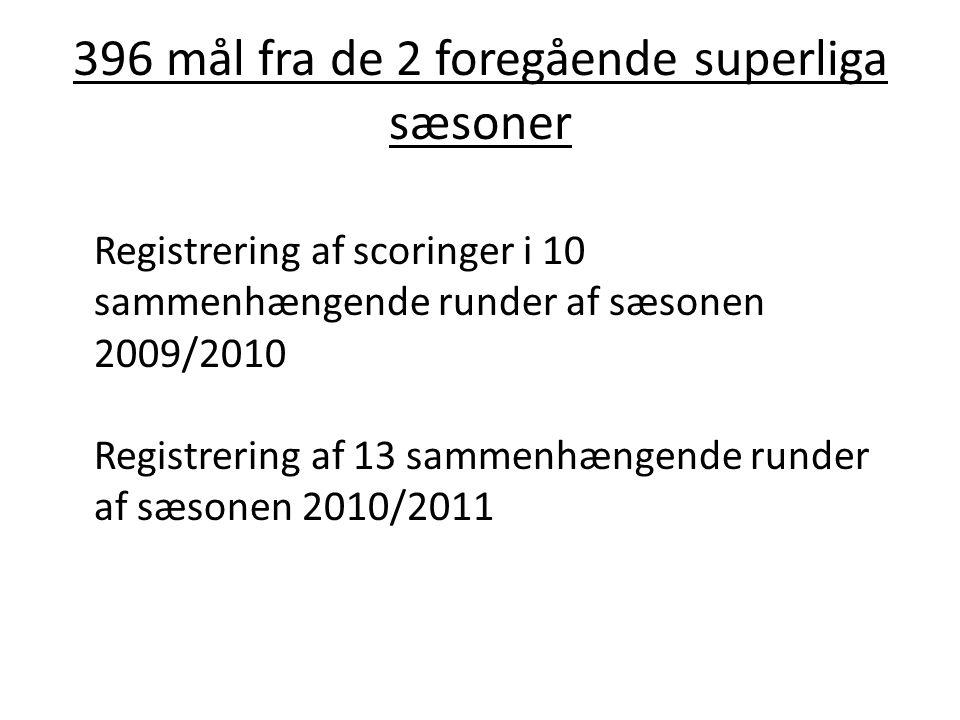 396 mål fra de 2 foregående superliga sæsoner Registrering af scoringer i 10 sammenhængende runder af sæsonen 2009/2010 Registrering af 13 sammenhænge