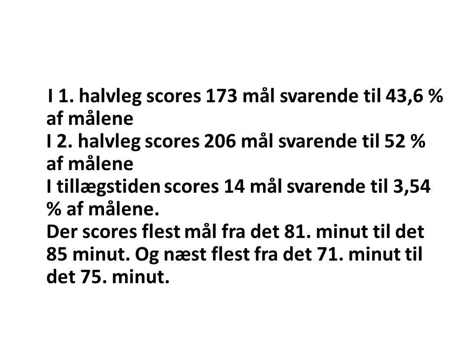 I 1. halvleg scores 173 mål svarende til 43,6 % af målene I 2. halvleg scores 206 mål svarende til 52 % af målene I tillægstiden scores 14 mål svarend
