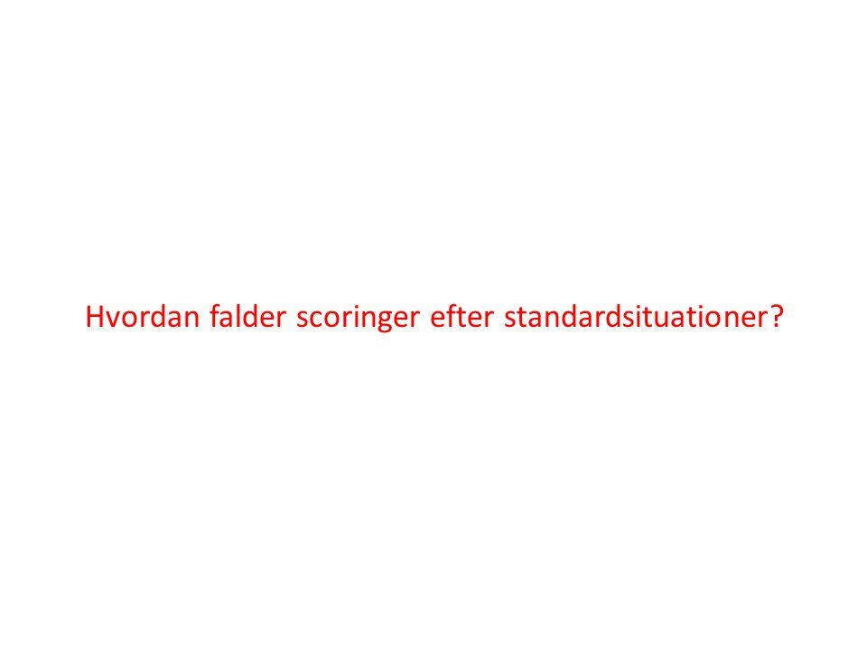 Hvordan falder scoringer efter standardsituationer?