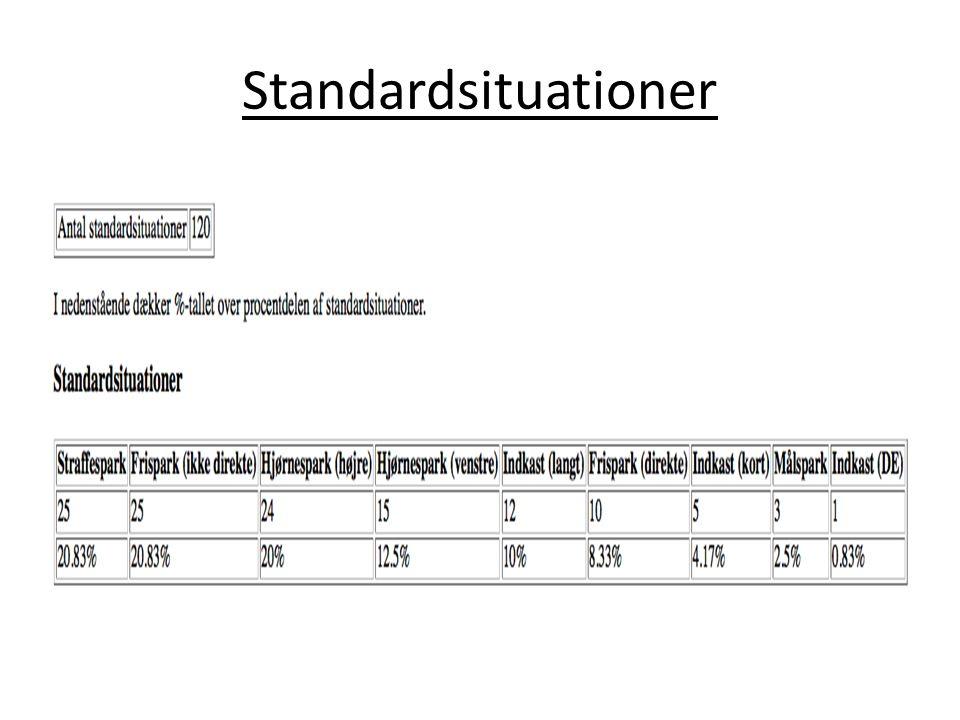 Standardsituationer