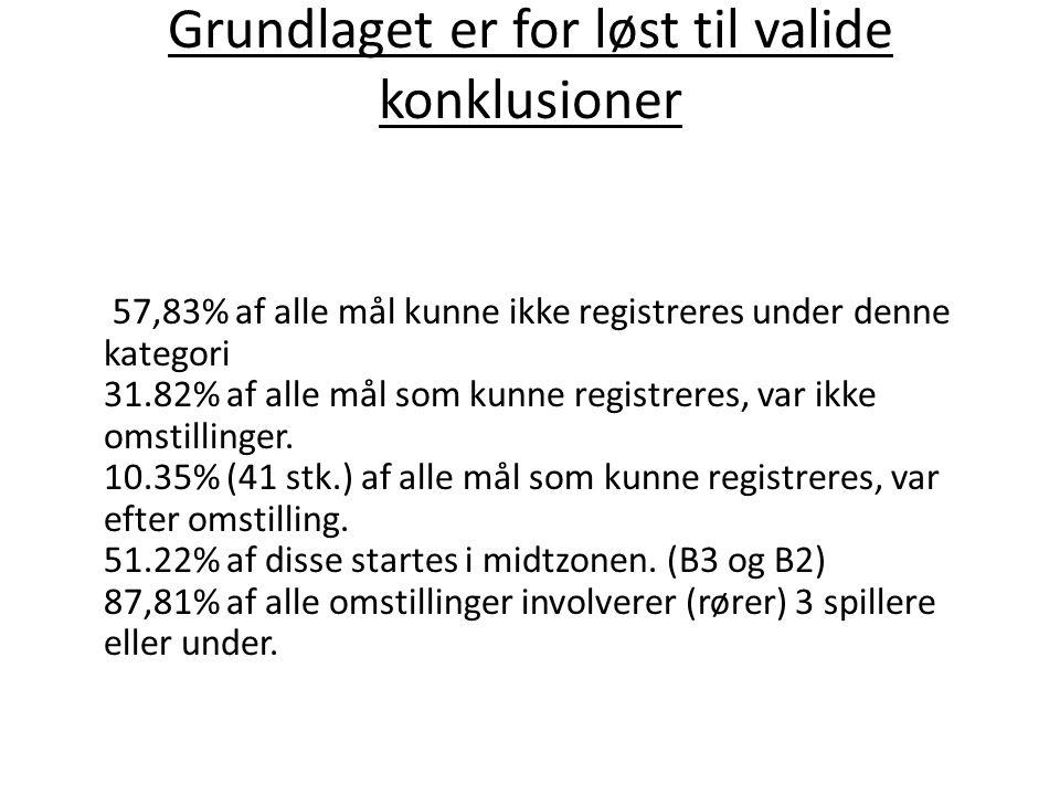 Grundlaget er for løst til valide konklusioner 57,83% af alle mål kunne ikke registreres under denne kategori 31.82% af alle mål som kunne registreres