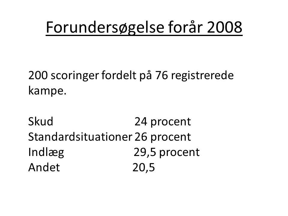 Forundersøgelse forår 2008 200 scoringer fordelt på 76 registrerede kampe. Skud 24 procent Standardsituationer 26 procent Indlæg 29,5 procent Andet 20