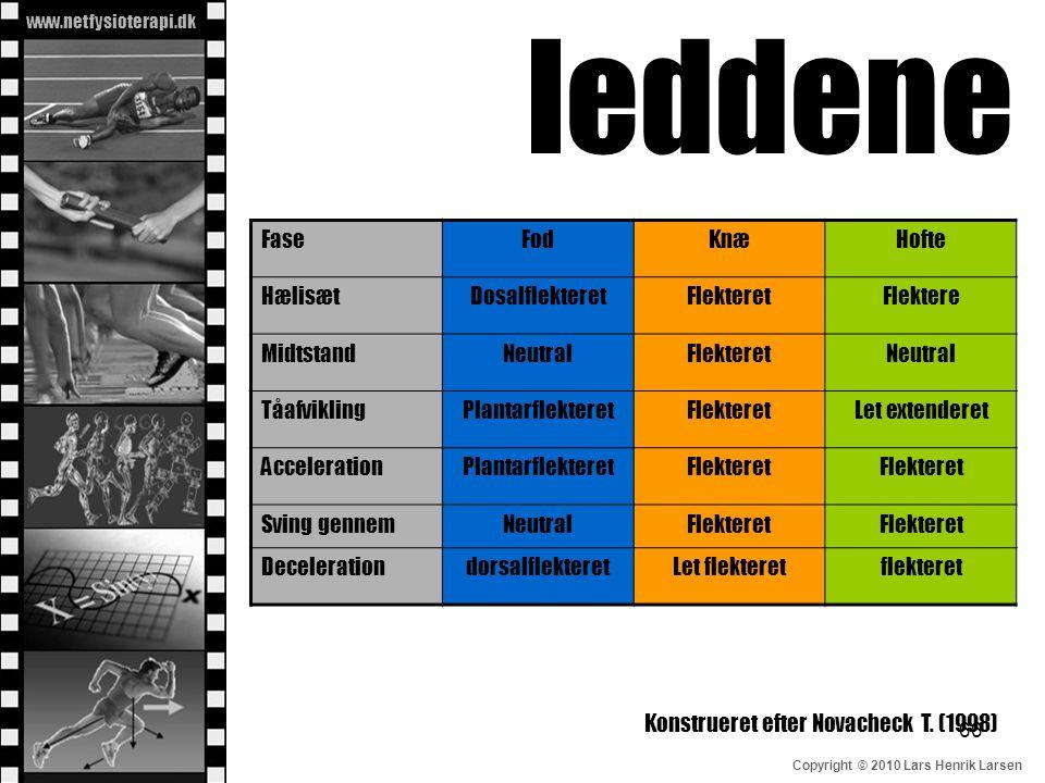 www.netfysioterapi.dk Copyright © 2010 Lars Henrik Larsen leddene FaseFodKnæHofte HælisætDosalflekteretFlekteretFlektere MidtstandNeutralFlekteretNeut