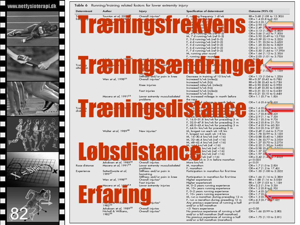 www.netfysioterapi.dk Copyright © 2010 Lars Henrik Larsen Træningsfrekvens Træningsændringer Træningsdistance Løbsdistance Erfaring 82